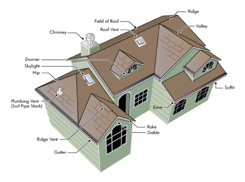 Aaberg Claim Professionals Inc Roof Tutorial