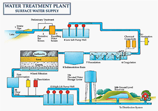 Aaberg Claim Professionals, Inc. : Waste and Waste Water Processes